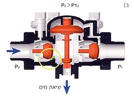 Circular pressure2
